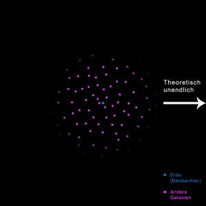 Darstellung eines unendlichen Kosmos, der nur innerhalb eines Umkreises gesichtet werden kann